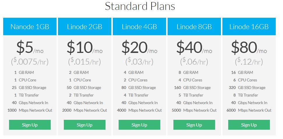 Linode Standard Plans